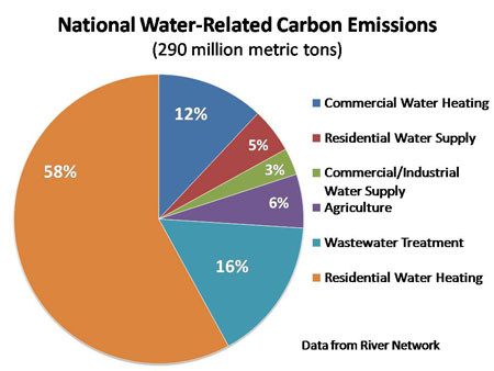 U.S. Water Related Carbon Emissions