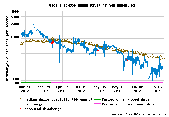 Huron River discharge at Ann Arbor