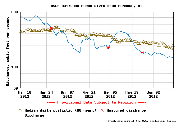 Huron River discharge at Hamburg Rd.
