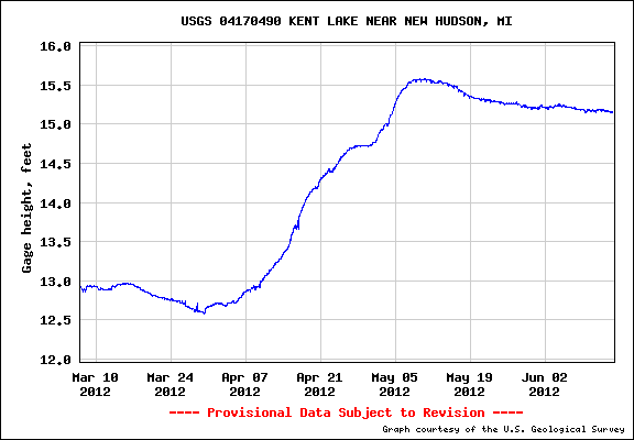 Kent Lake water level