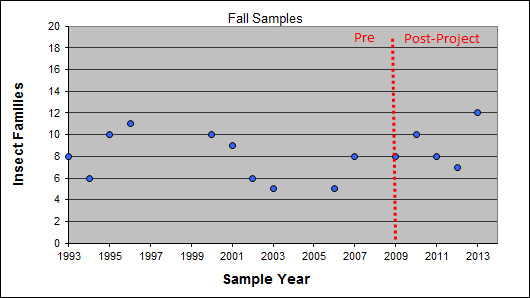 Fall sampling results for Millers Creek @ Glazier Way over the past 20 years.