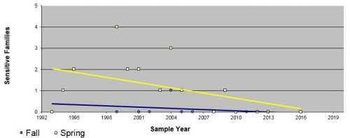 This graph shows the loss of sensitive insects at Honey Creek: Jackson Road