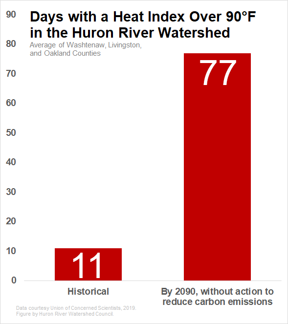 Days with a heat index above 90 will increase in the Huron River watershed.
