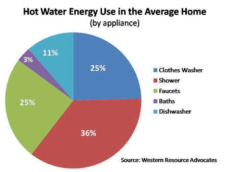 Hot Water Energy Use By Appliance