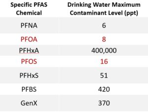 Table showing new Michigan drinking water standards, technically known as Maximum Contaminant Levels that will go into effect on August 3rd, 2020.