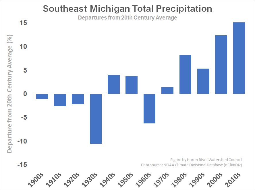 Precipitation departure from the 20th century average for southeast Michigan